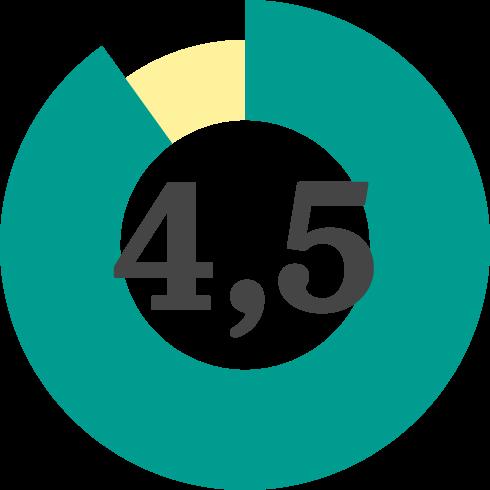 Diagram som visar att 4,5 är snittbetyget på Friends personal- och metodutbildningar.