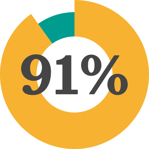 Diagram som visar att 91% av skolorna upplever förändring efter att ha samarbetat med Friends
