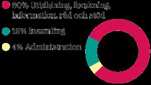 Diagram som visar vad gåvorna går till. 80% Forskning, utbildning, information, råd och stöd, 16% Insamling, 4% Administration