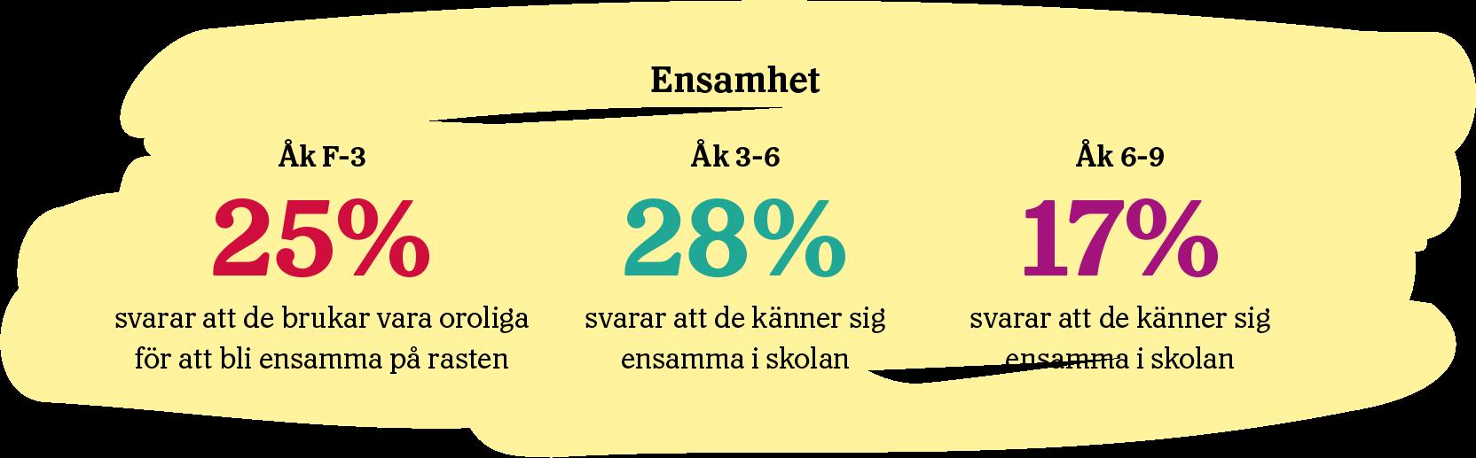 I åk F-3 svarar 25% att de brukar vara oroliga för att bli ensamma på rasten. Åk 3-6 svarar 28% att de känner sig ensamma i skolan. I Åk 6-9 svarar 17% att de känner sig ensamma i skolan.