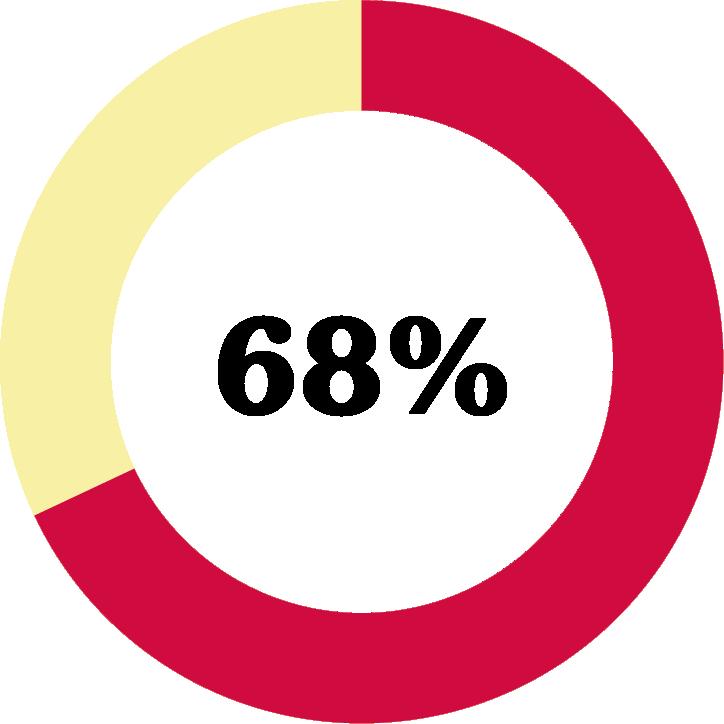 Diagram: 68 procent svarar att samarbetet med Friends har bidragit till minskad förekomst av kränkningar och trakasserier på sin skola.