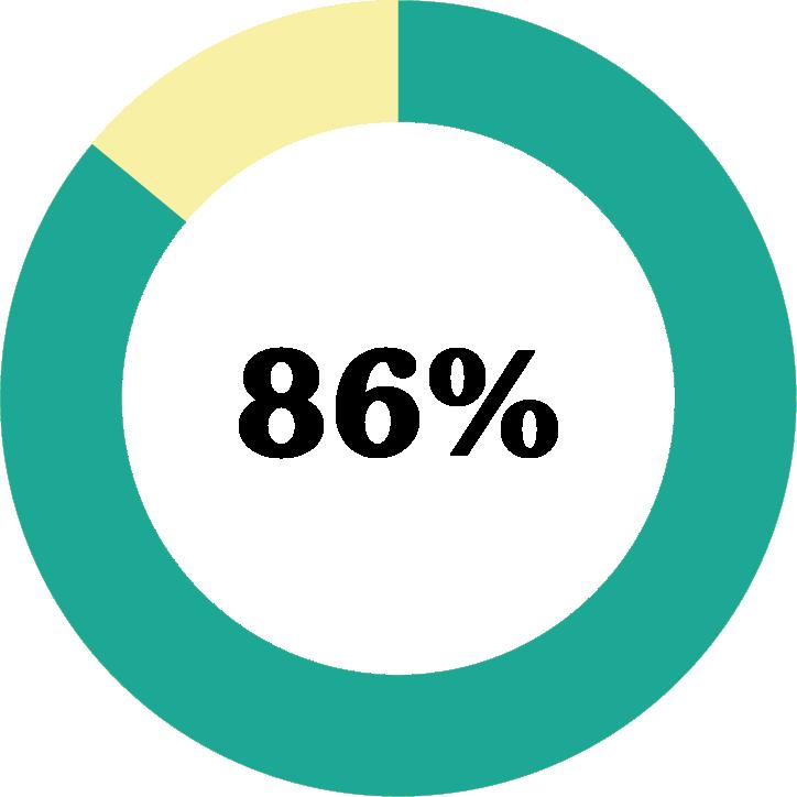 Diagram: 86 procent upplever att samarbetet med Friends har bidragit till större kunskap om trygghetsfrågor.