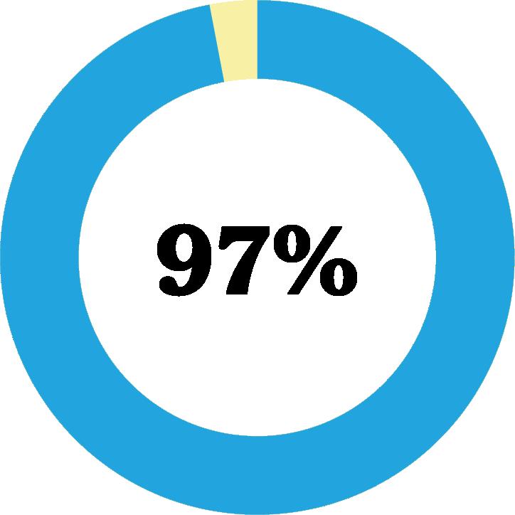 Diagram: 97 procent svarar att samarbetet med Friends har lett till en positiv förändring i klimatet på deras skola.